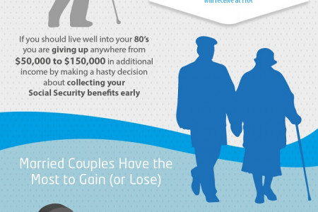How to Get Maximum Retirement Benefits from Social Security Infographic