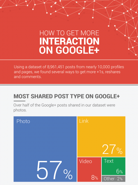 How To Get More Interaction On Google Plus Infographic
