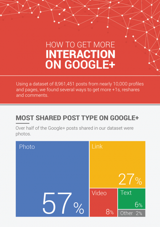 How To Get More Interaction On Google Plus