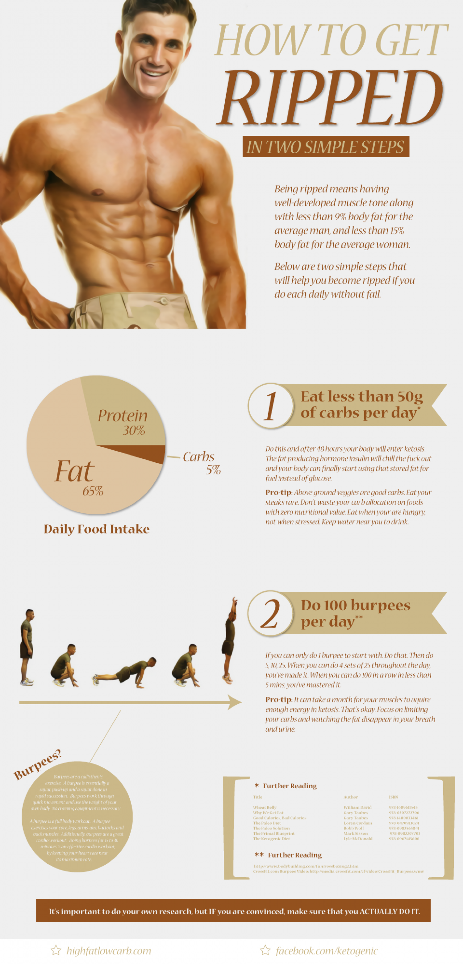 How To Get Ripped in Two Simple Steps Infographic