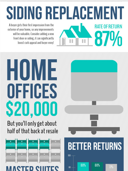 How to Get the Most ROI on Your Home Renovation Infographic