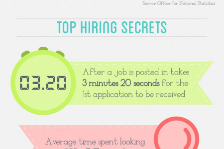 How to get the perfect job Infographic