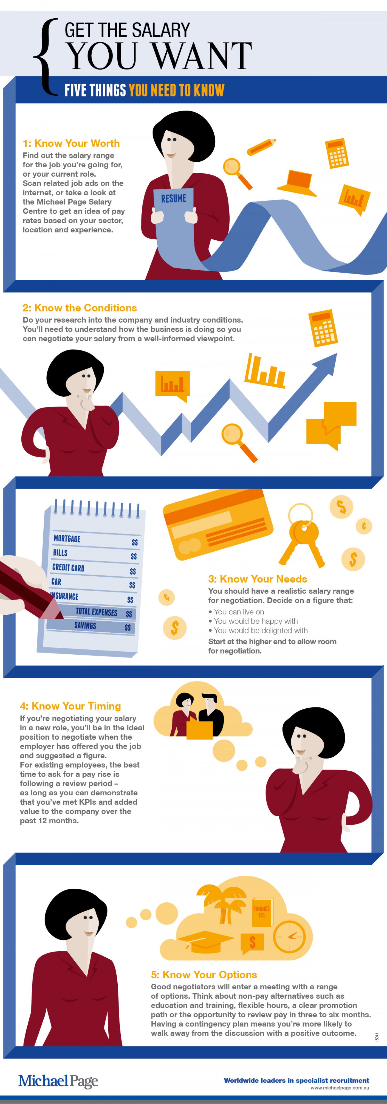 How To Get The Salary You Want Visual