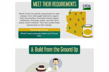 How To Get Your Product Into Whole Foods Infographic