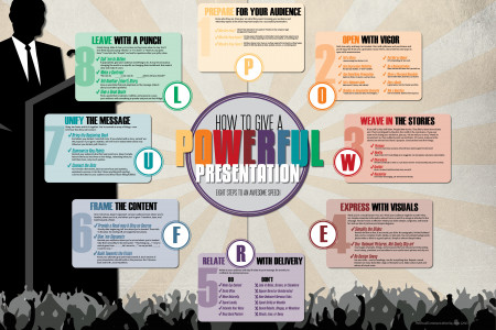 How to Give a POWERFUL Presentation: Eight Steps to an Awesome Speech Infographic