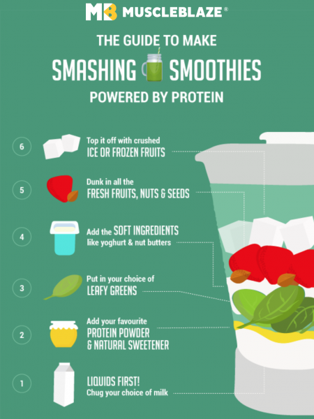 [How to Guide] Make Yummy Smashing Protein Smoothie Infographic