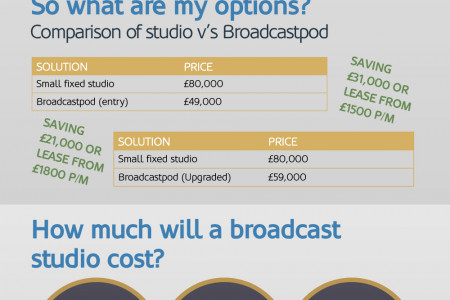 How to have a cost effective broadcast studio in your office Infographic