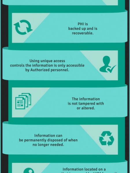 How to Have a HIPAA Compliant Medical Website Infographic