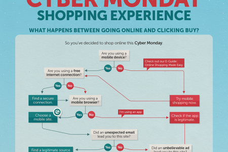How to Have a Safe Cyber Monday Shopping Experience Infographic