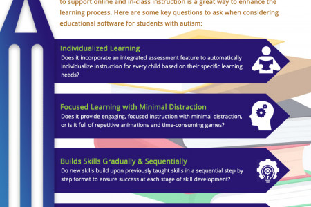 How to Help Students with Autism Learn Better Through Technology Infographic