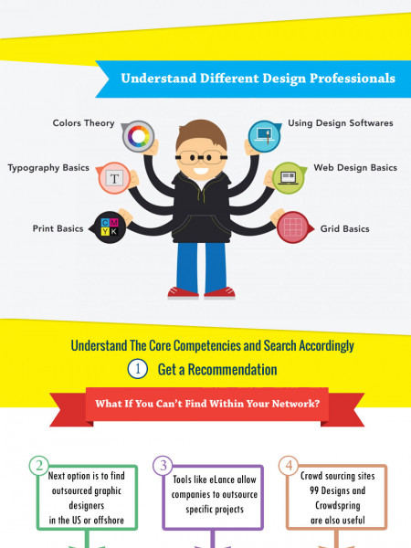How To Hire an Outsourced Graphic Designer Infographic