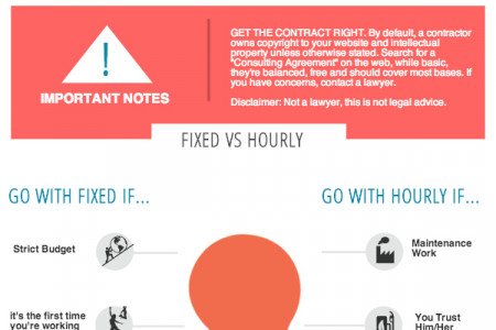 How to Hire a Web Designer Infographic