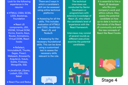 How to hire react developers Infographic