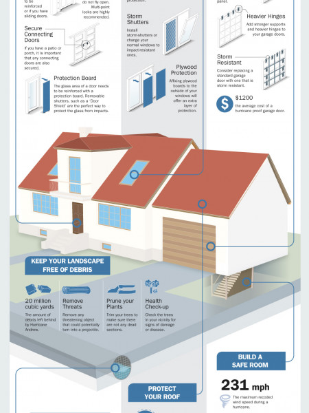 How to Hurricane Proof Your Home Infographic