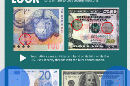 How To Identify Counterfeit Currency Infographic