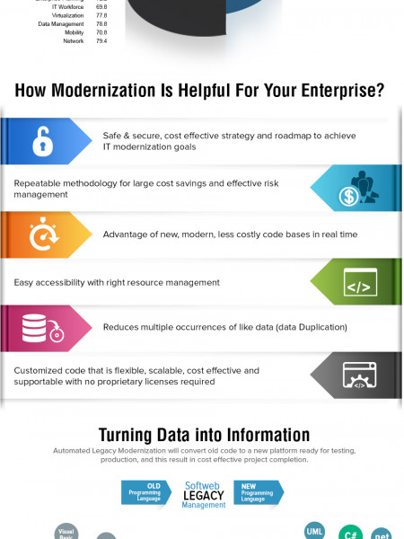 Methodology Why Automated Legacy Modernization? Infographic