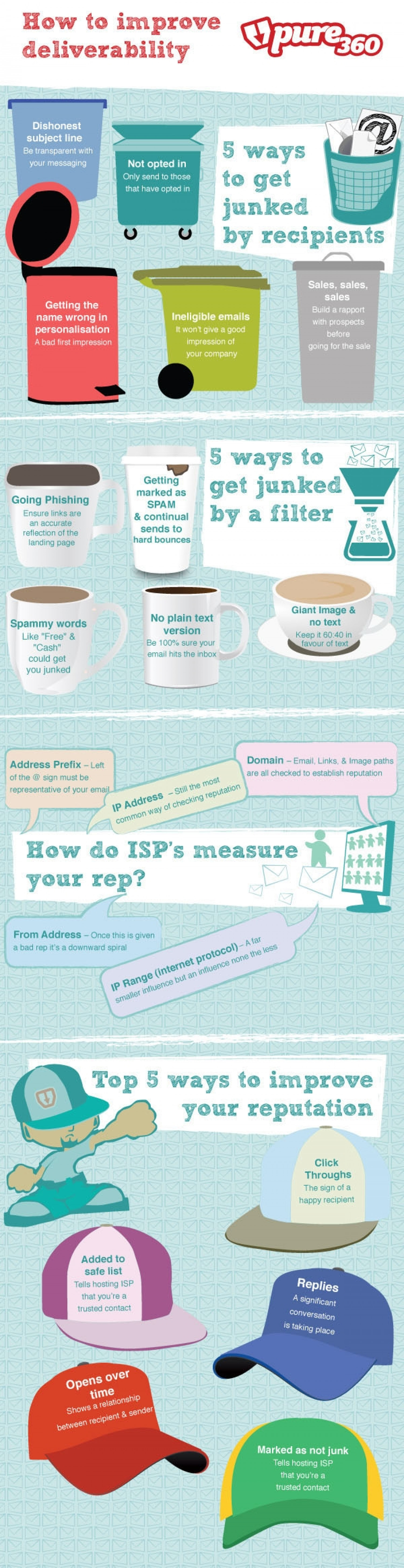 How to improve Deliverability Infographic