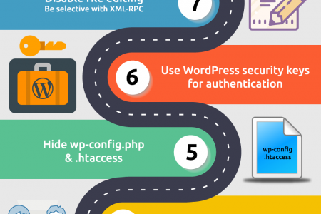 How to Improve Security On Your WordPress Website? Infographic
