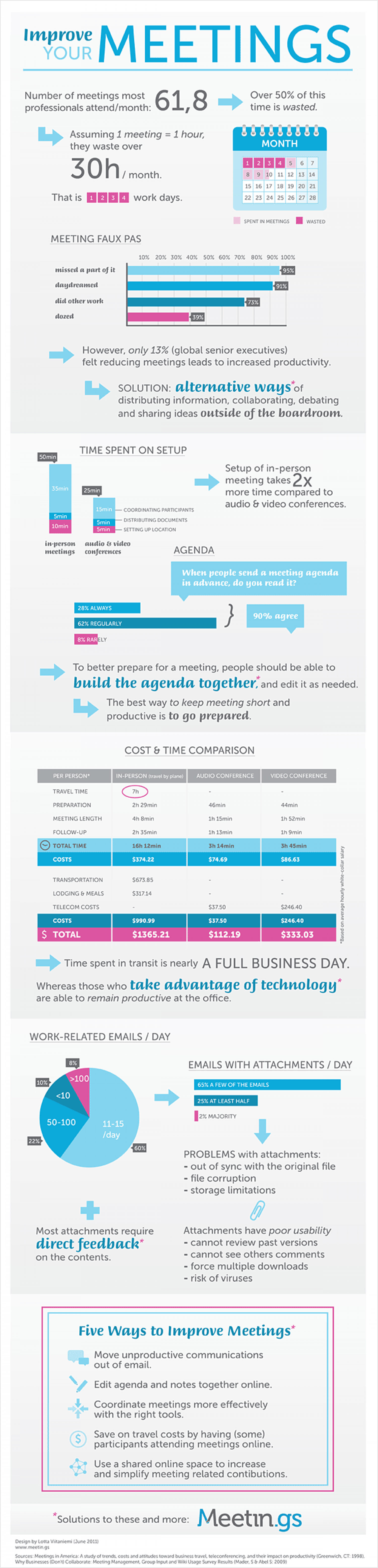 How To Improve Your Meetings Infographic