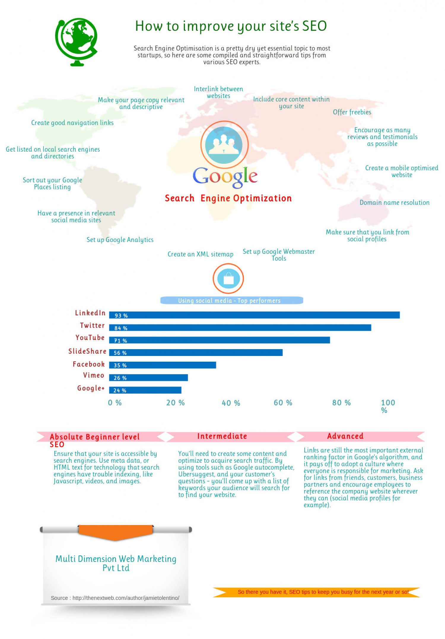 How to Improve your site 's SEO Infographic