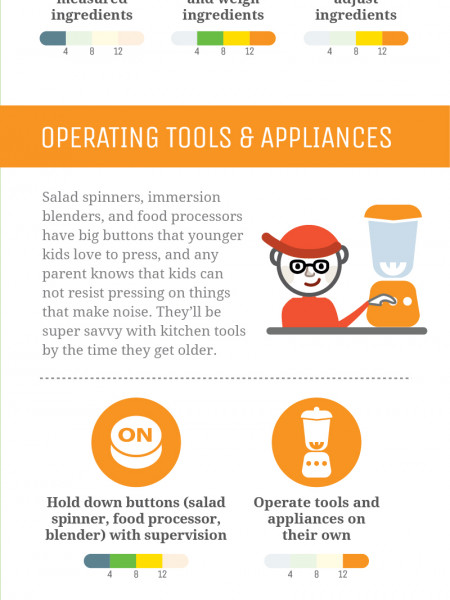 How to Include Kids in the Kitchen (Vertical) Infographic
