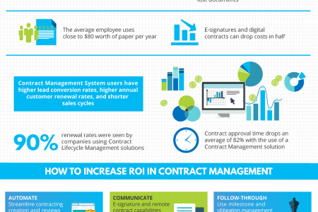 How to Increase Contract Management ROI Infographic