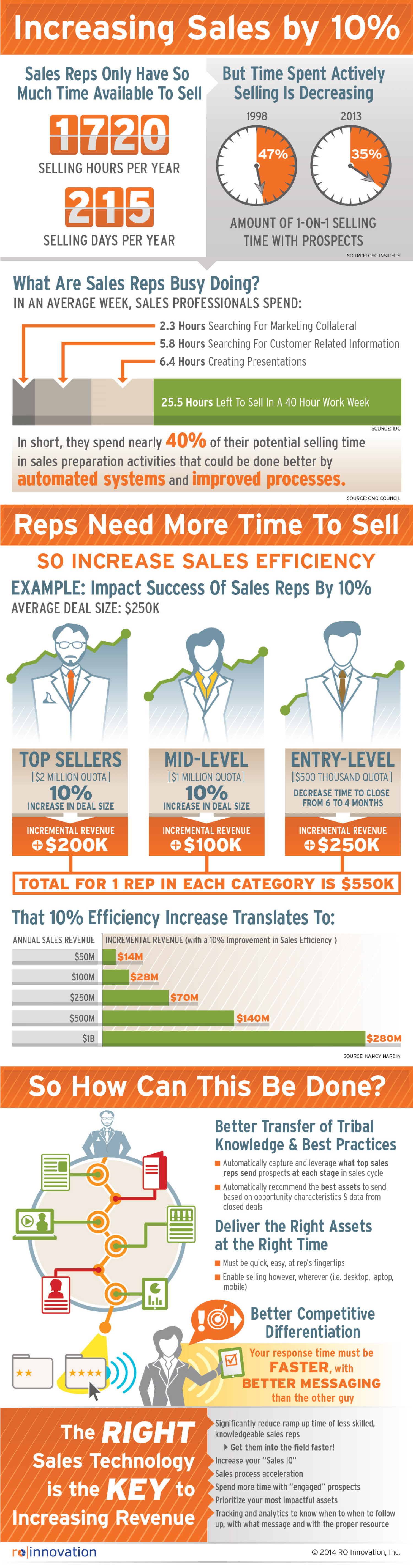 How to Increase Sales by 10 Percent Infographic