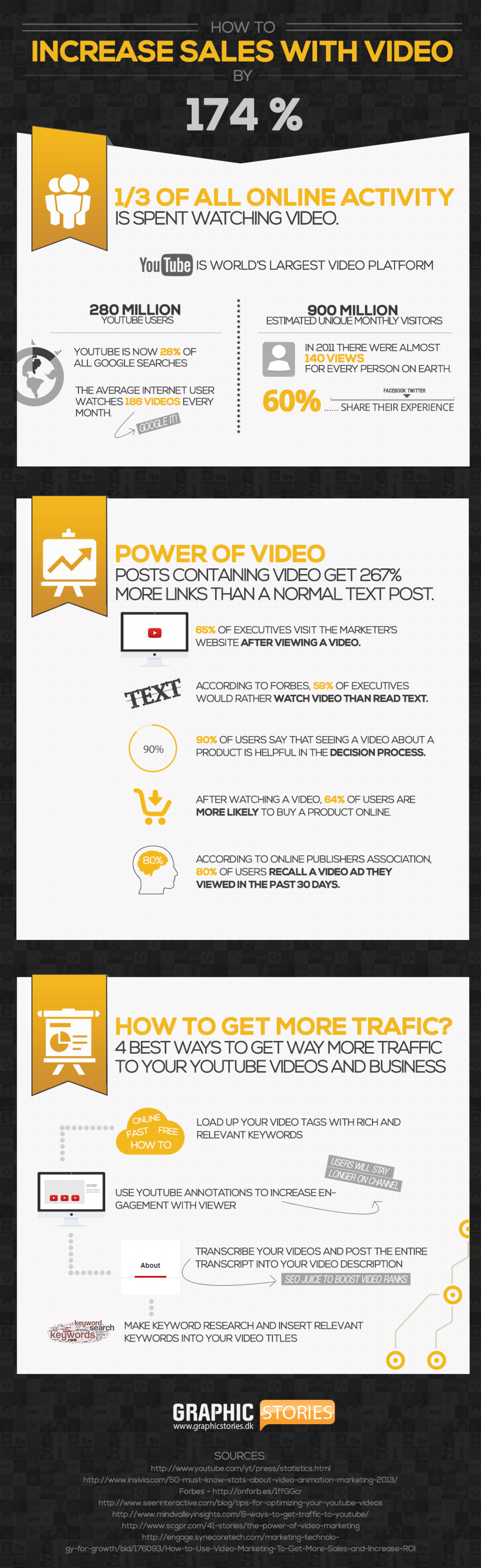HOW TO INCREASE SALES WITH VIDEO Infographic
