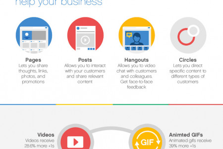 How to Increase Your Google+ Engagement by 281% Infographic