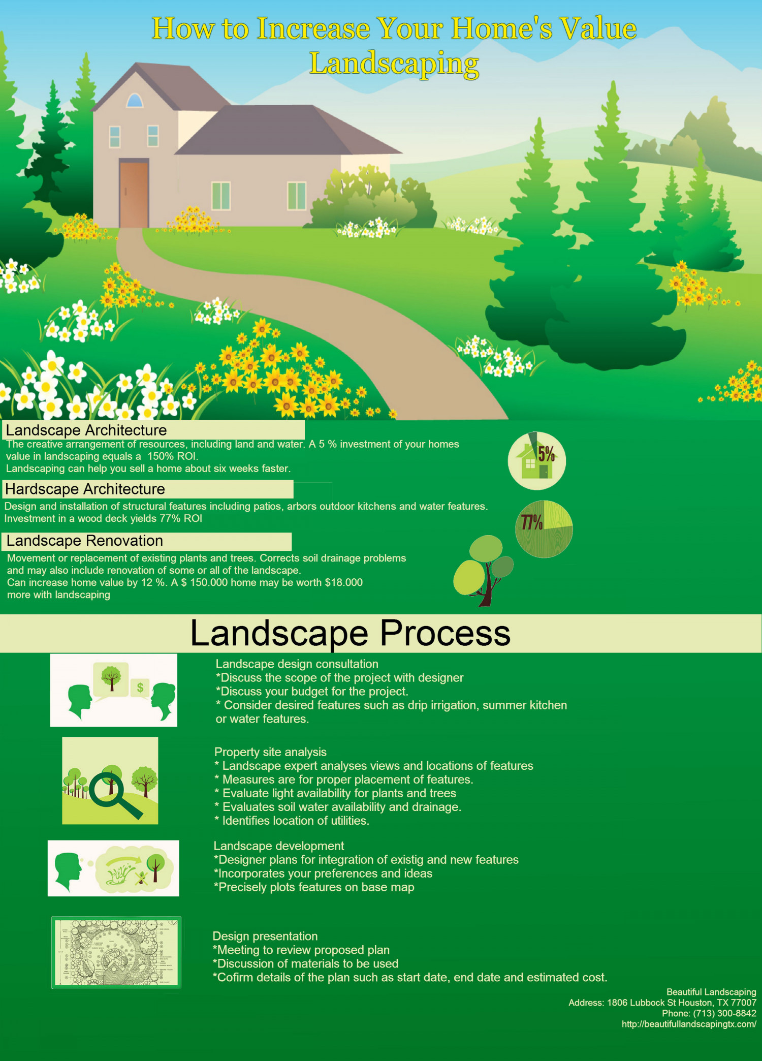 How to increase your home s value landscaping for How to increase your home value