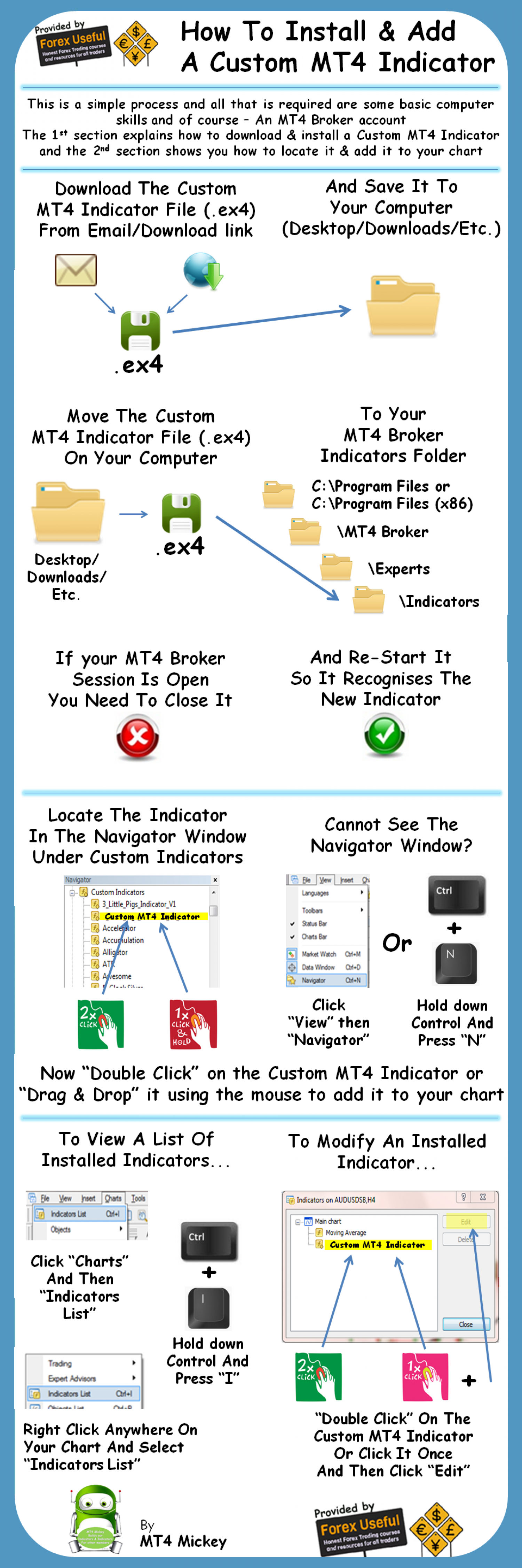 How To Install And Add A Custom MT4 Indicator Infographic