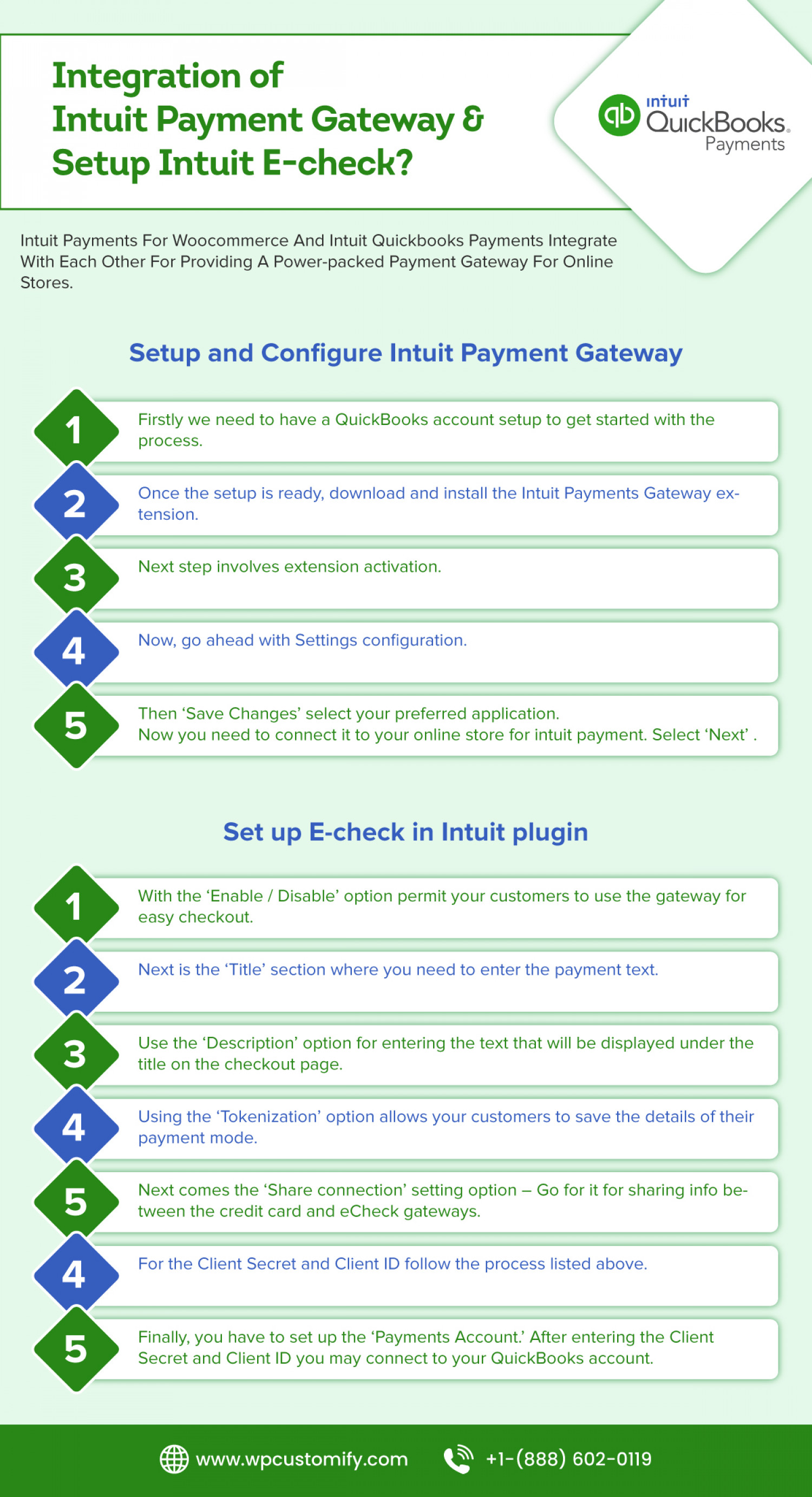 How to Integrate Intuit Payment Gateway & Setup Intuit E-check | Call +1-(888) 602-0119 Infographic