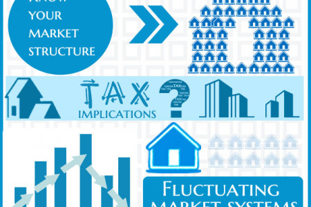 How To Invest In Real Estate Infographic
