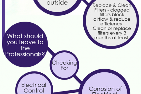 How to keep your Air Conditioning Unit in Tip-Top Condition Infographic
