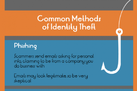 How to Keep Your Identity Safe Infographic