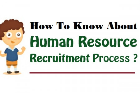How To Know About Human Resource Recruitment Process ? Infographic