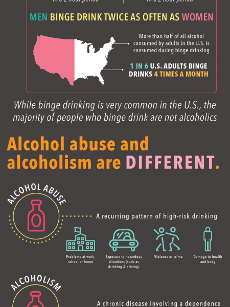 How to Know if You're an Alcoholic Infographic