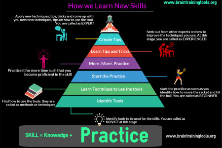 How to learn New Skill Infographic