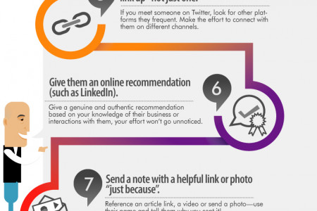 How to Look People in the Eye Digitally - A step by step guidance by Social Media expert Ted Rubin Infographic