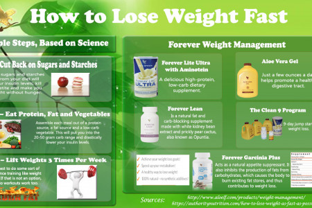 How to Loss Weight Fast Infographic