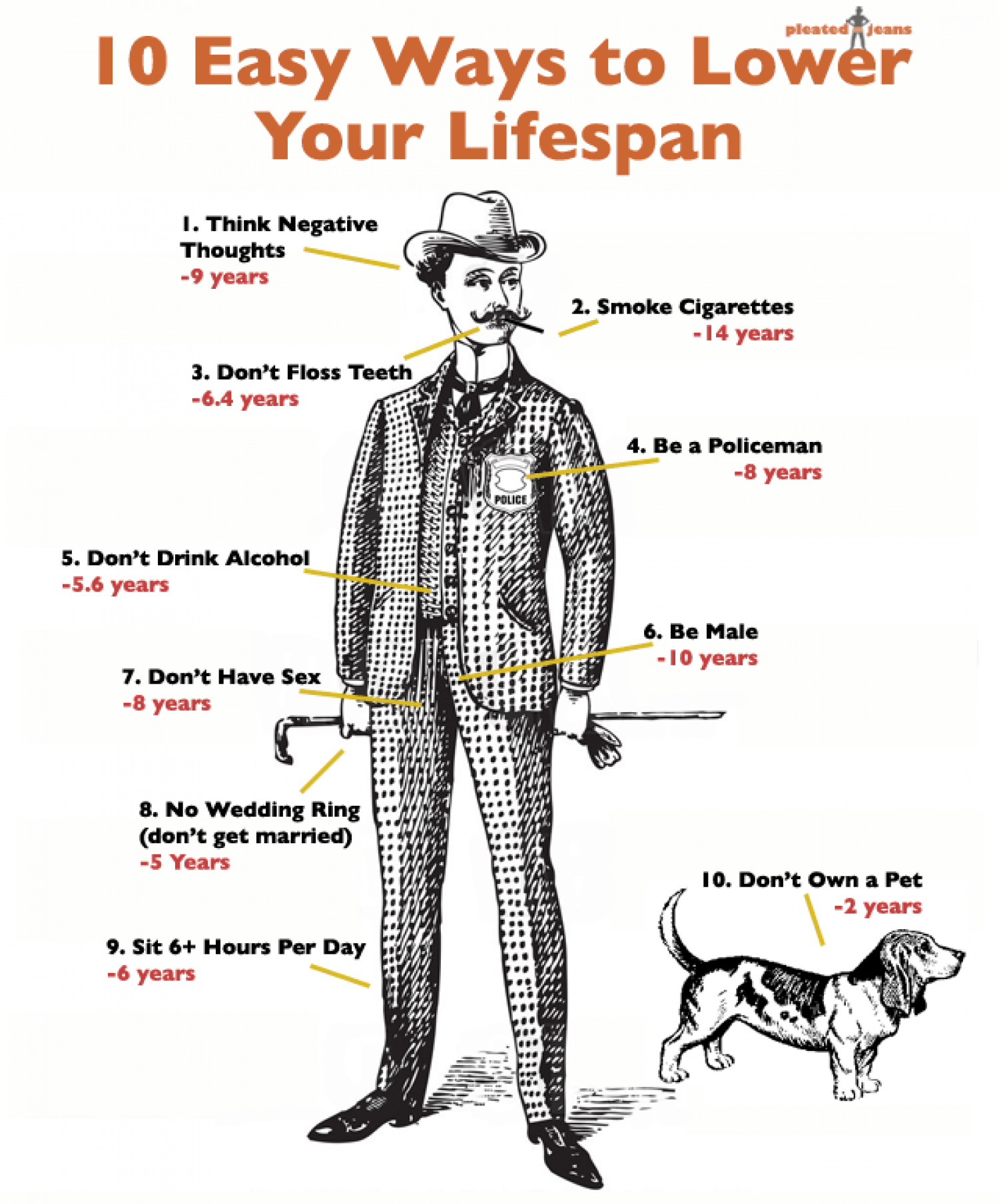 How to Lower Your Lifespan Infographic