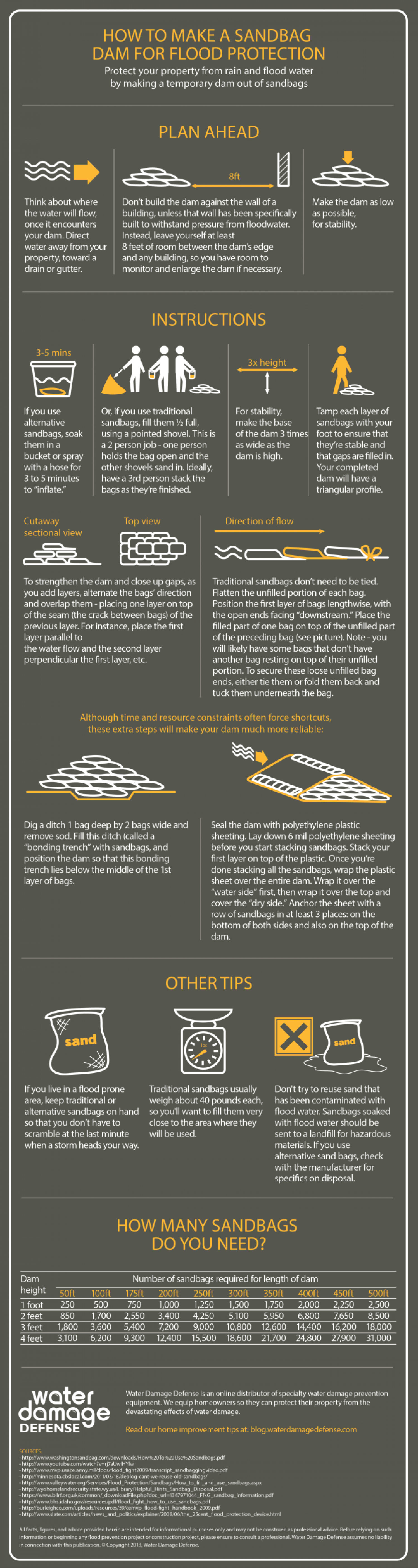 How to Make a Sandbag Dam For Flood Protection Infographic