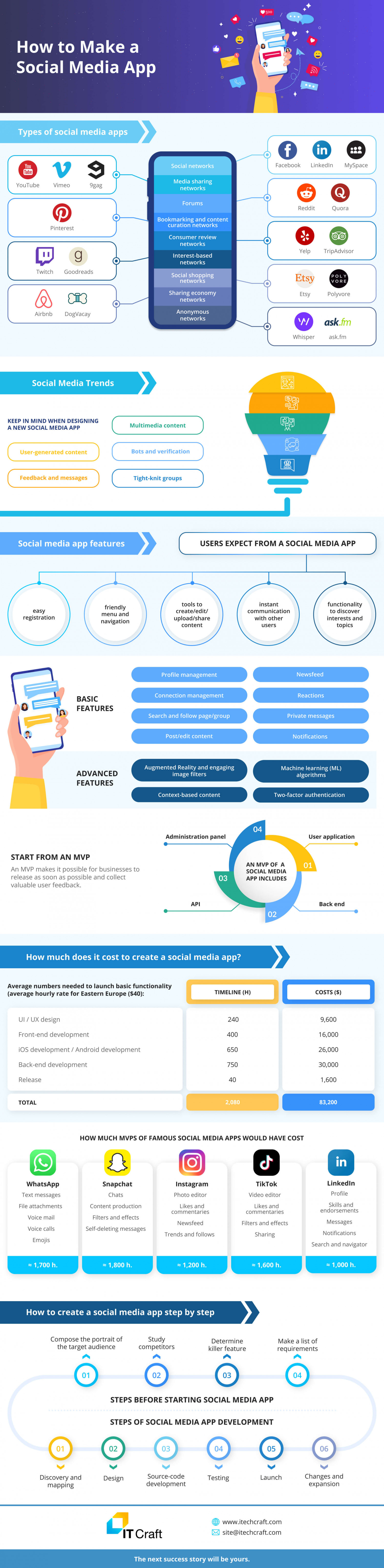 How to Make a Social Media App in 2021? Infographic