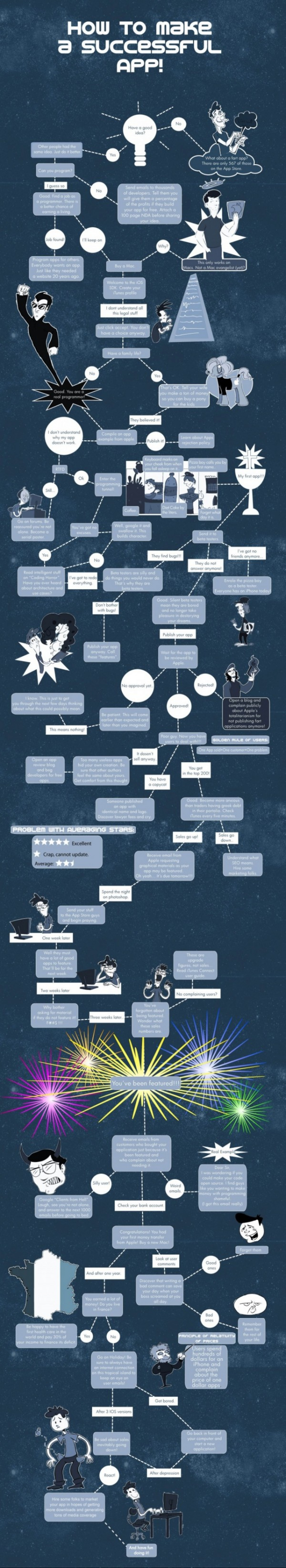 How to Make a Successful App  Infographic