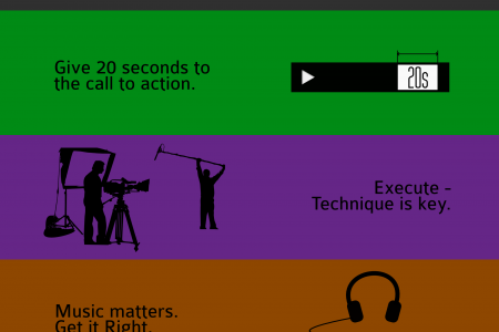 How to make a viral video Infographic