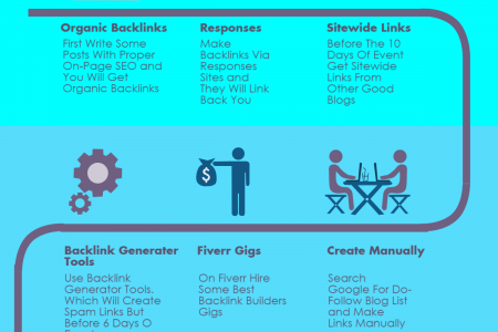 How To Make Backlinks For Event Based Blogs Infographic
