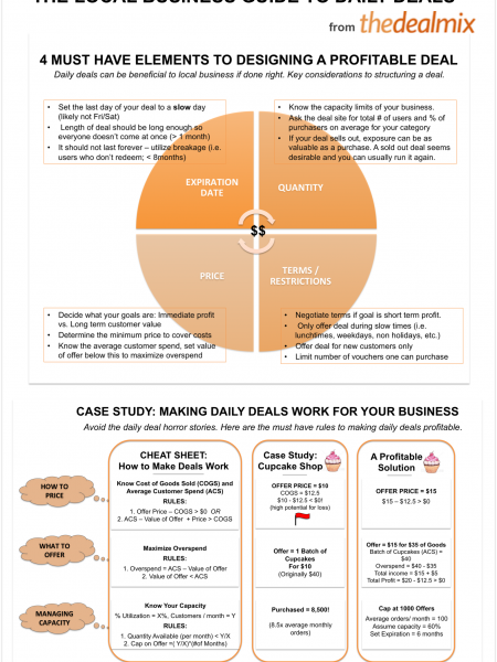 How to Make Daily Deals Work for Your Business Infographic