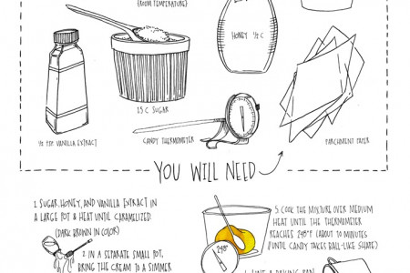 How to Make Homemade Caramel Infographic
