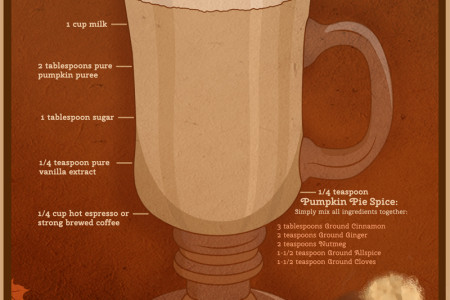 How to Make Homemade Pumpkin Pie Spice Latte Infographic