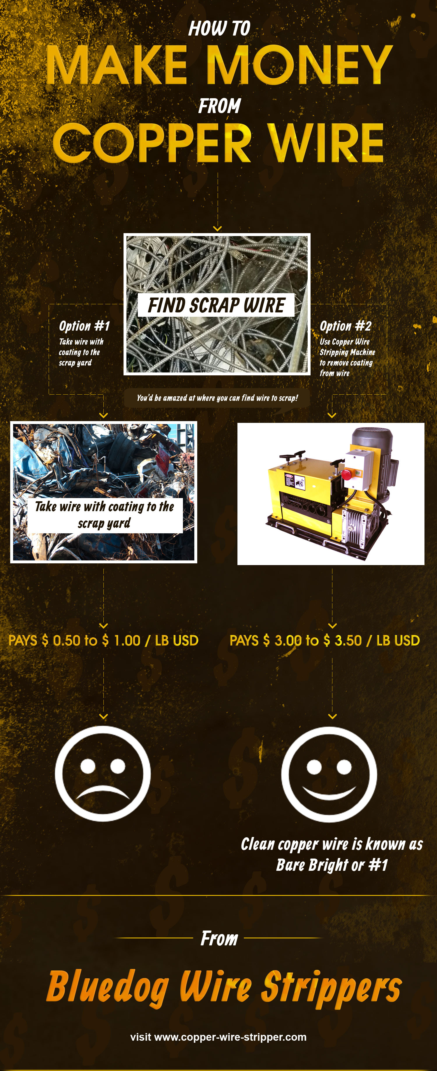 How to make money from copper wire Infographic
